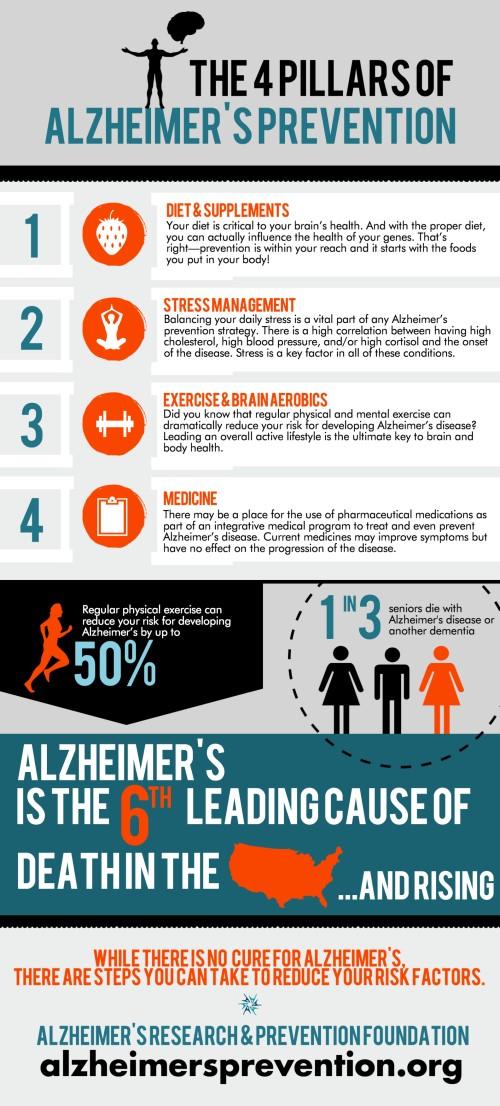 Natural Alzheimer S Prevention